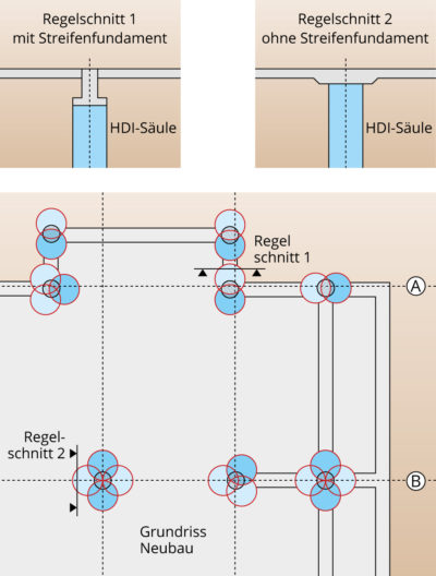 7 – Gründung mit HDI-Säulen